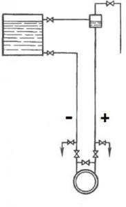 Измерение уровня в котле