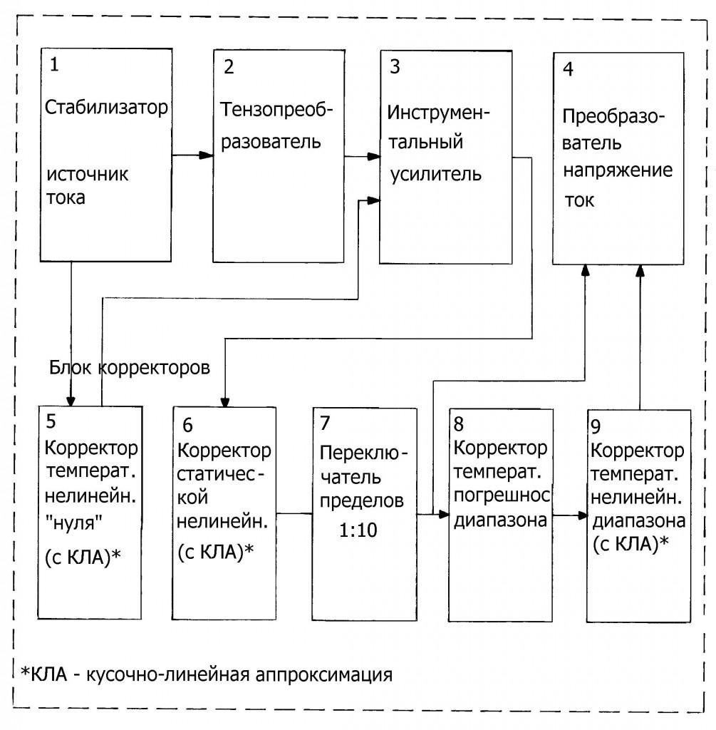 Блок схема электронного блока САПФИР-22МТ