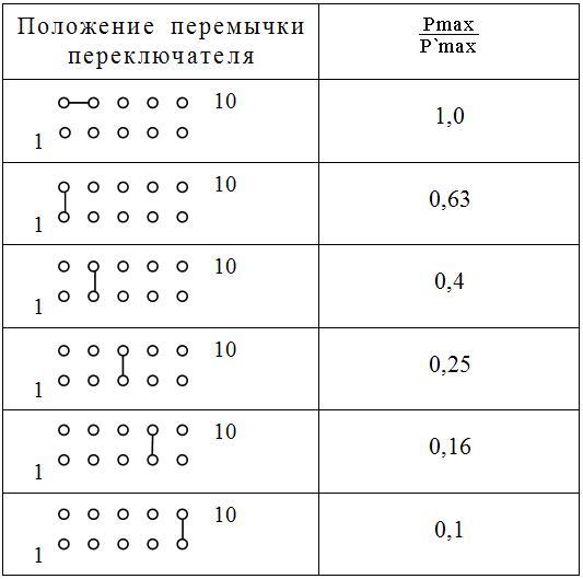 Перемычки САПФИР-22МТ