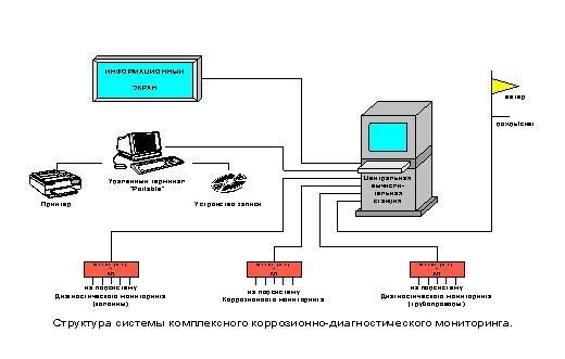 Структура системы комплексного коррозионно-диагностического мониторинга