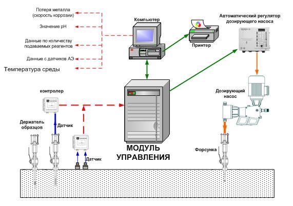 Структурная схема системы комплексного коррозионного мониторинга