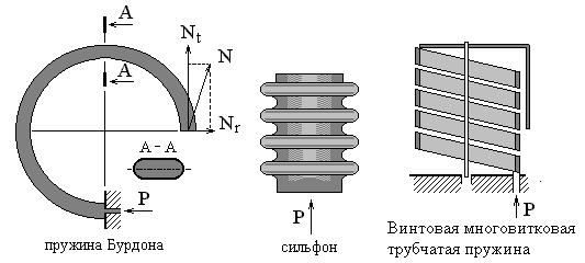 Измерение давления 2