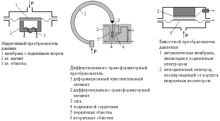 Измерение давления 3