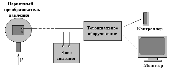 Измерение давления 4