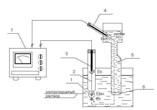 Схема измерения величины рН раствора