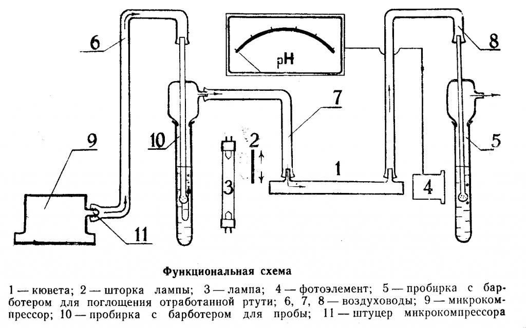 Анализ ртути Юлия-2
