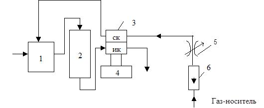 Блок схема хроматографа