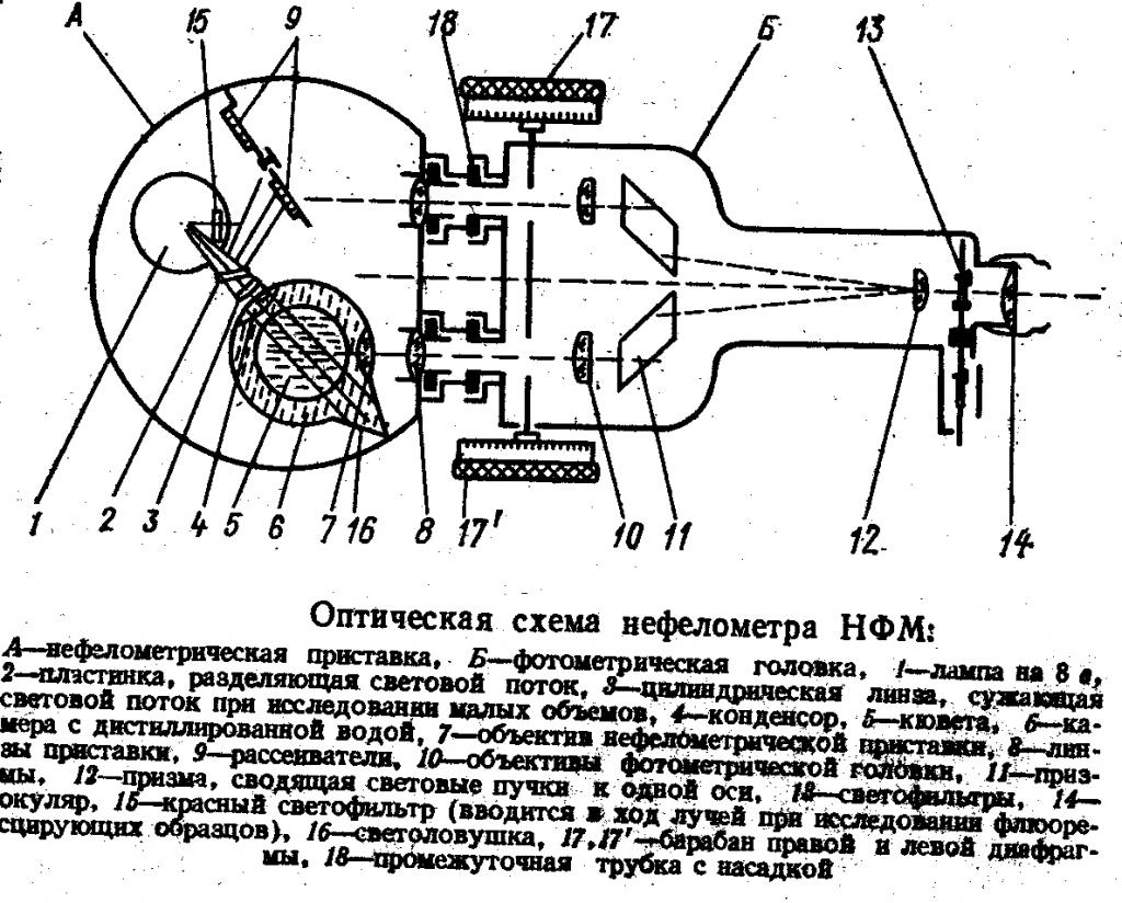 Оптическая схема нефелометра НФМ
