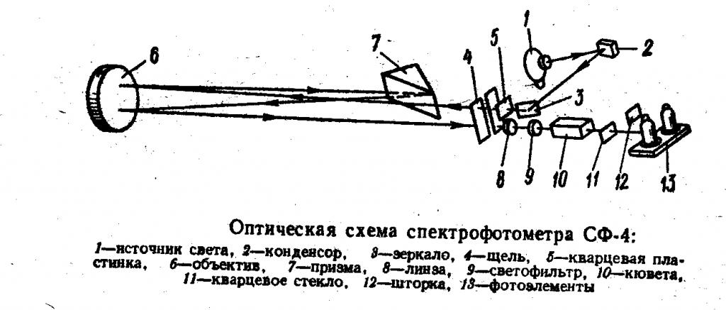 Оптическая схема спектрофотометра СФ-4