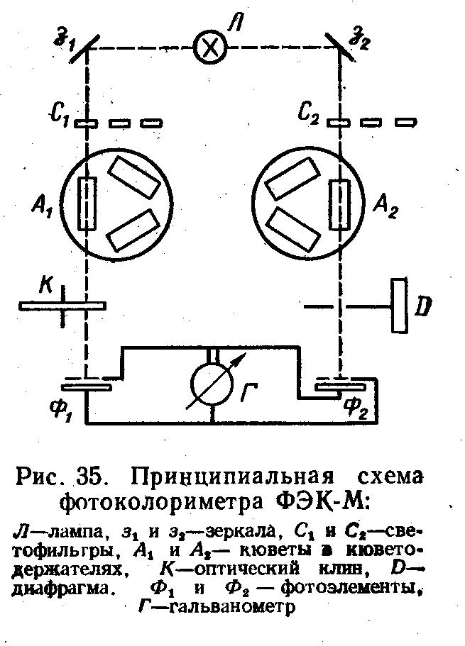 Принципиальная схема фотоколориметра ФЭК-М