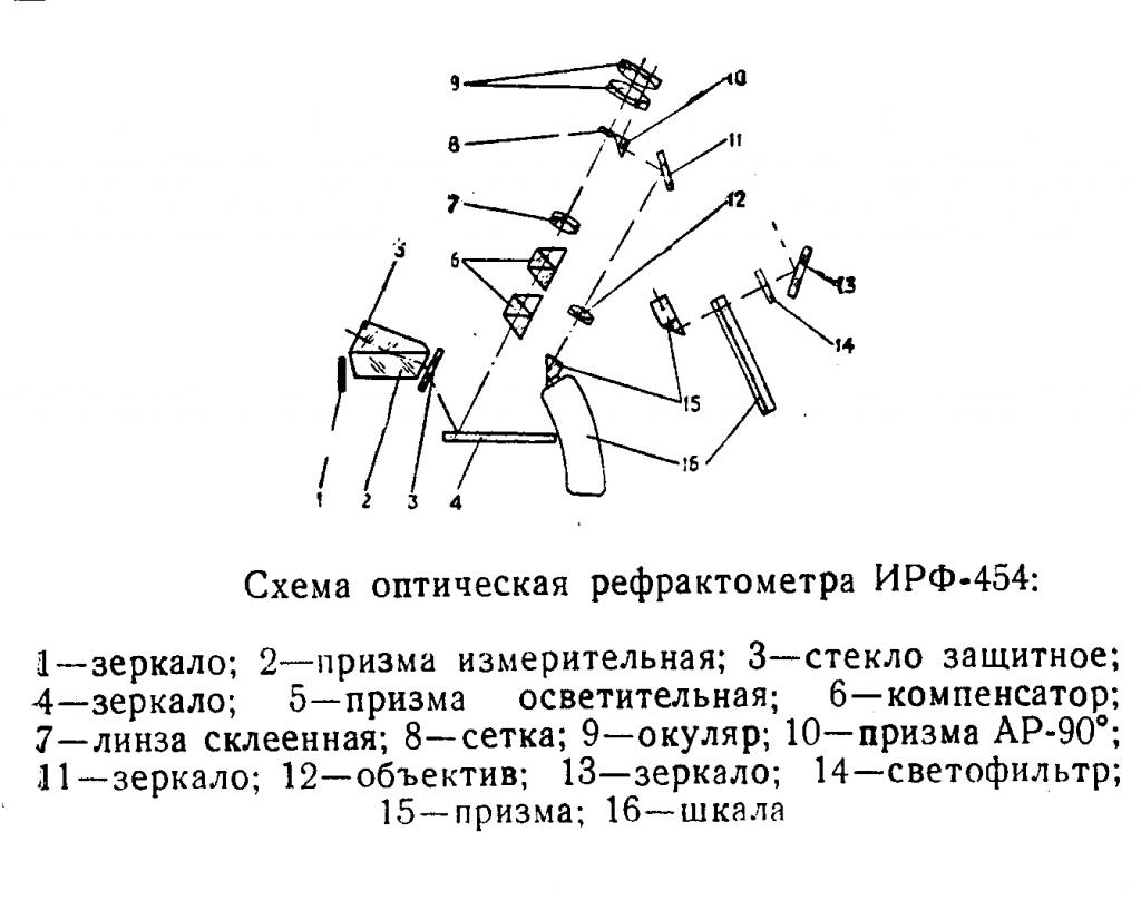 Схема оптическая рефрактометра ИРФ-454