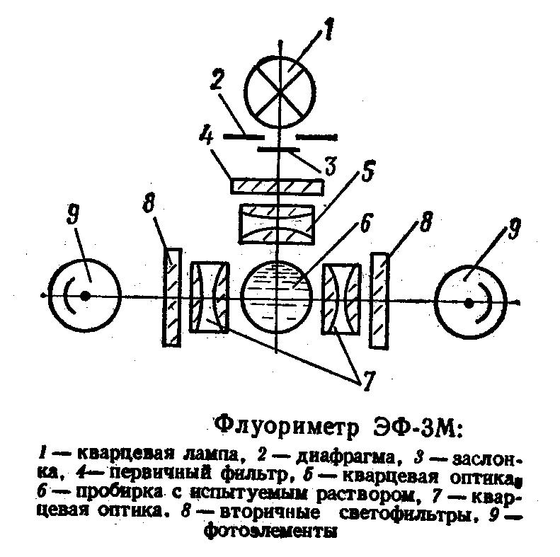 Схема для измерения люминесценции