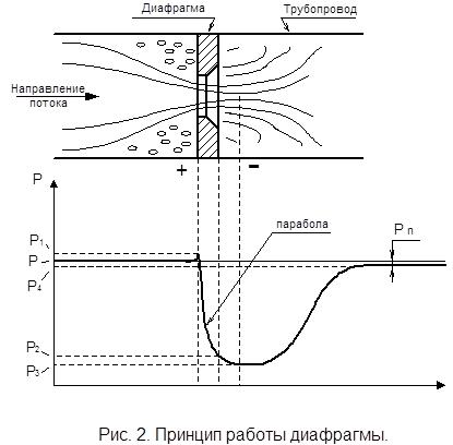 Принцип работы диафрагмы