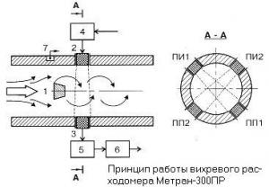 Принцип работы расходомера вихревого МЕТРАН-300