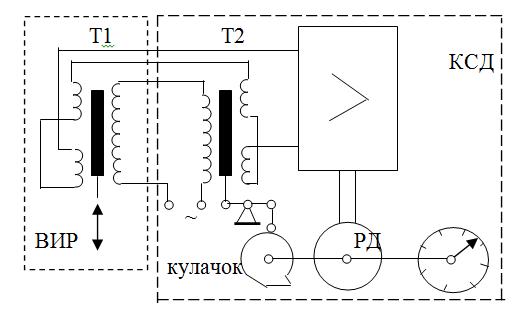 Ротаметр специальный прямоточный ВИР