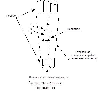 ротаметр схема типа рэ