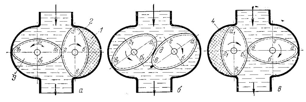 Счётчик объёмный с овальными шестернями